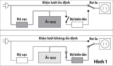 Những kiến thức cơ bản về UPS ( bộ lưu điện)